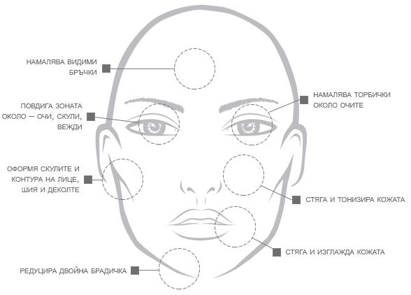 Зони за третиране Лице